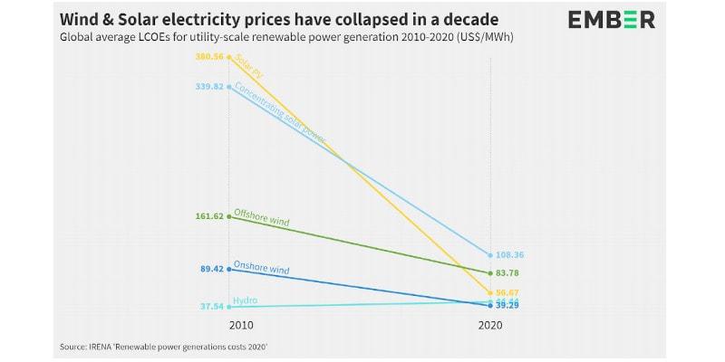 Prețurile la energia electrică eoliană și solară scad în Europa, dar România se bazează prea puțin pe ele
